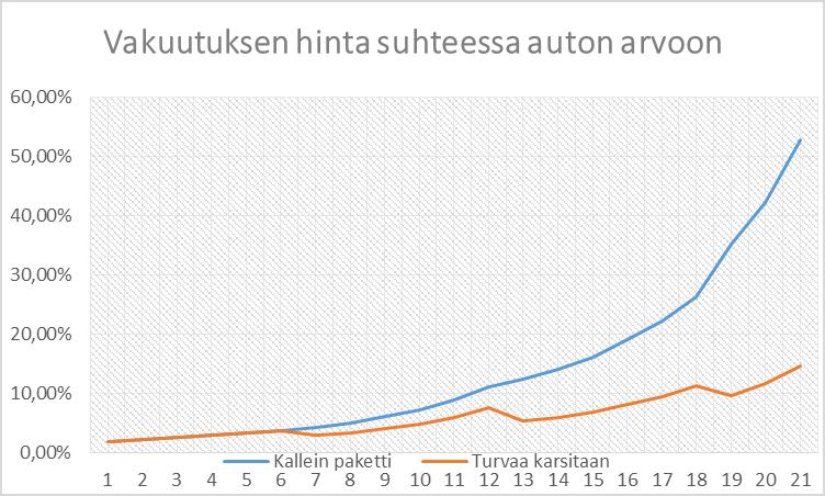Autovakuutuksen hinta suhteessa auton arvoon.