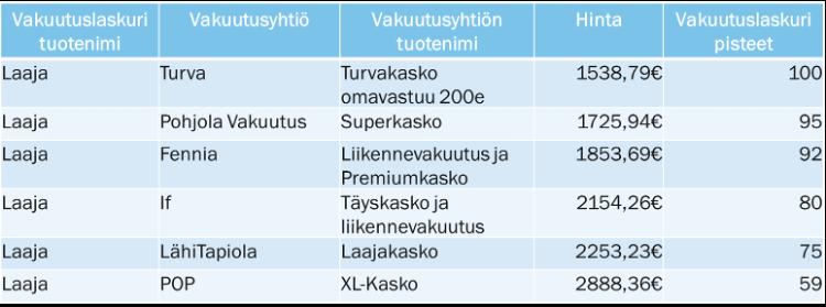 Erikoisauton vakuutusvertailun tulokset
